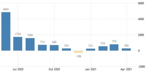 미국의 지난달 비농업 부문 신규 채용이 예상치보다 크게 낮았던 것으로 집계됐다.  /미 노동부 및 트레이딩이코노믹스 제공