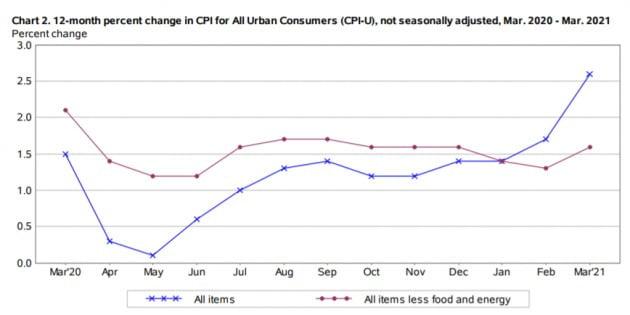 이번주 미국의 소비자 물가지수(4월 기준) 발표를 앞두고 국채 금리 상승 여부가 주목 받고 있다.  /미 노동부 제공