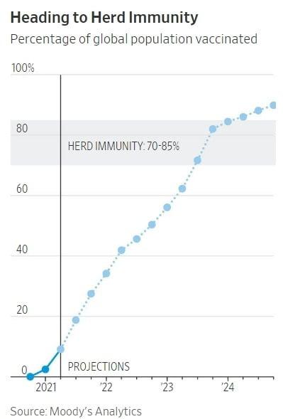 신용평가 기관인 무디스는 2023년 중반은 돼야 글로벌 집단 면역이 가능할 것으로 보고 있다.  /월스트리트저널 제공