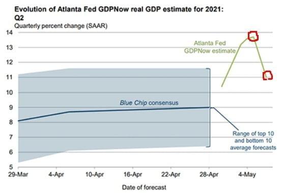 미국 애틀랜타 연방준비은행의 'GDP 나우'가 9일(현지시간) 11.0%를 가리키고 있다. GDP 나우는 현재 분기의 국내총생산(GDP) 증가율 추정치를 보여주는 지표다.  /애틀랜타 연은 제공