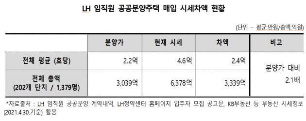 LH 임직원 1379명, 공공주택으로 평균 2.4억 차액 거뒀다