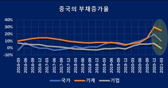 /자료= 중국경제금융연구소