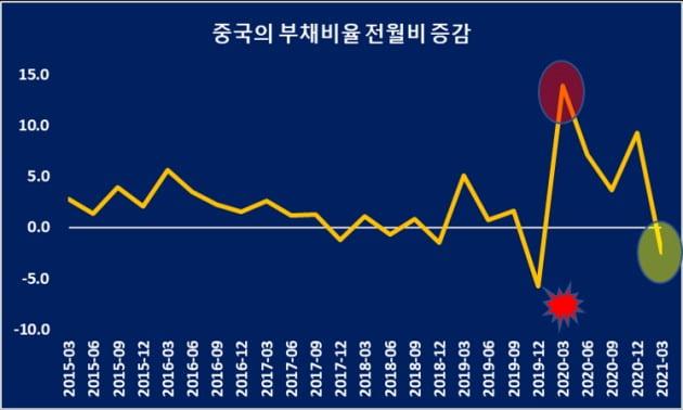 / 자료= 중국경제금융연구소