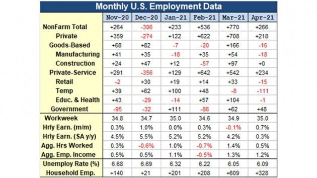 미국의 4월 고용 보고서는 고용 시장의 회복 속도가 크게 더뎌졌음을 보여줬다. 특히 부문별 회복 편차가 컸다. 손성원 교수 제공