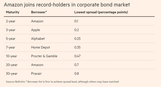 <미국 회사채 시장에서 최소 스프레드 기록> 자료: 파이낸셜타임스, 레피니티브