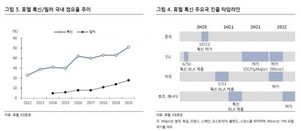 """""""휴젤, 분기 최대 영업이익 달성…중장기 성장성에 주목"""""""