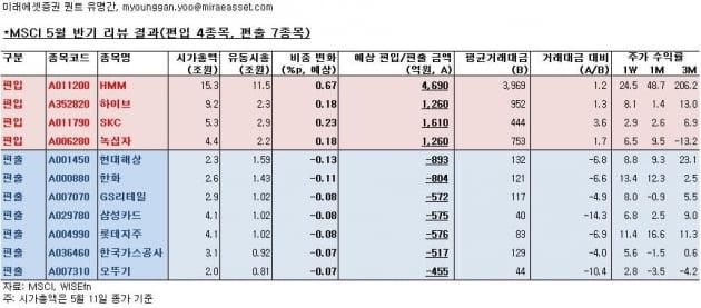 """녹십자, MSCI 지수 편입…""""1300억원 유입 예상"""""""