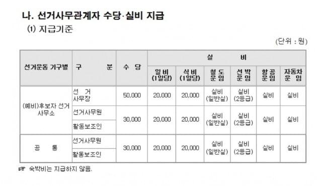 정치자금 회계실무에 책정된 선거사무원과 활동보조인 수당. 자료=중앙선거관리위원회