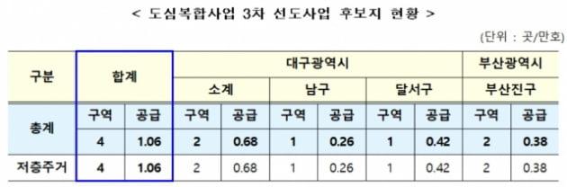 대구·부산 빌라촌, 대규모 아파트 단지로…도심개발 3차 후보 선정