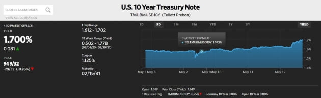[김현석의 월스트리트나우] 한 달만에 0.9% 치솟은 물가…Fed 흔들리나