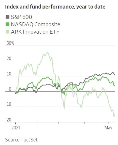 아크인베스트먼트의 혁신 펀드 수익률이 시장 수익률을 크게 밑돌고 있다. 월스트리트저널 제공