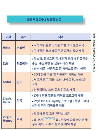 "[FINTECH NEWS]""Z세대, 핀테크 선호도 높아…맞춤형 전략 중요"""