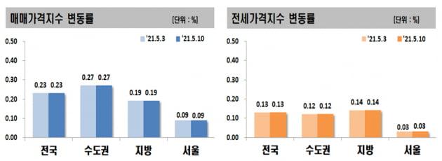 '강남發' 전세난 꿈틀…신반포자이 21억5000만원 '신고가'