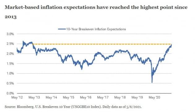 """인플레이션 우려?…""""1970년대와는 다르다"""""""