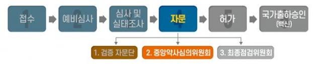 식약처 중앙약심, 모더나 코로나 백신 허가 권고