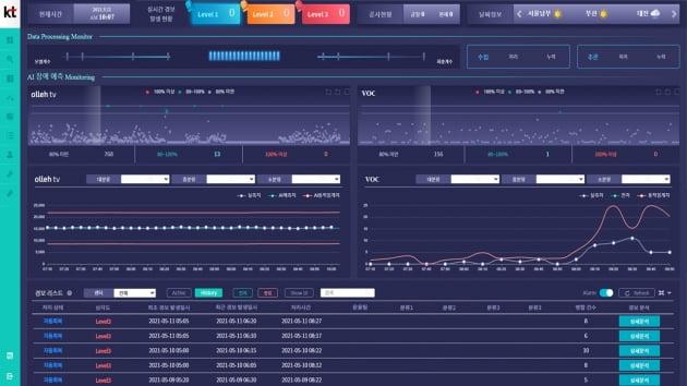 KT의 미디어 플랫폼 AI 관제 시스템 UI 화면. KT 제공