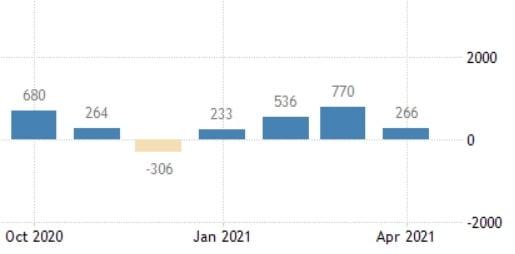 미국의 4월 비농업 부문 채용 규모는 최대 210만 명 늘어날 것으로 전망됐으나 실제로는 26만6000명 증가에 그쳤다. 미 노동부 및 트레이딩이코노믹스 제공