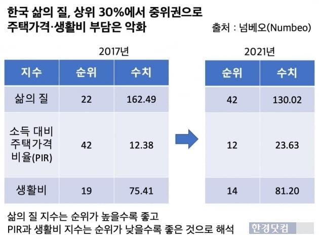 전세계에서 한국의 삶의 질 지표 순위는 4년간 22위에서 42위로 추락했다. 반면 소득 대비 주탁가격 비율(PIR)과 생활비 지수는 순위가 크게 올랐다. PIR과 생활비 지수는 순위가 낮을수록 좋은 것으로 해석한다. /표=신현보 한경닷컴 기자