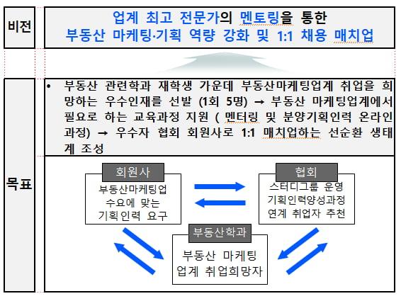 분양협회,분양 기획 인력 양성과정 직무교육 과정 개설