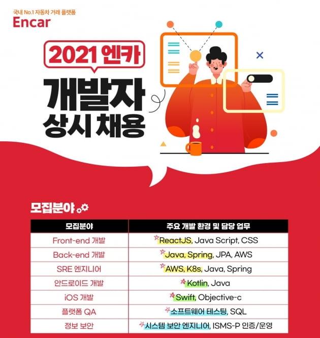 엔카닷컴, IT 개발자 신입/경력 상시 채용…두 자릿수 모집