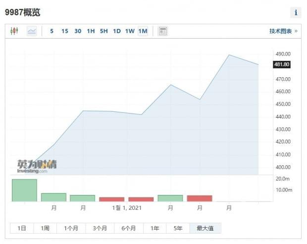 얌차이나 주가그래프. 인베스팅닷컴