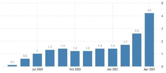 미국의 소비자 물가지수(CPI)는 지난달 4.2%(작년 동기 대비) 급등한 것으로 집계돼 시장에 충격을 줬다. 미 노동부 및 트레이딩이코노믹스 제공
