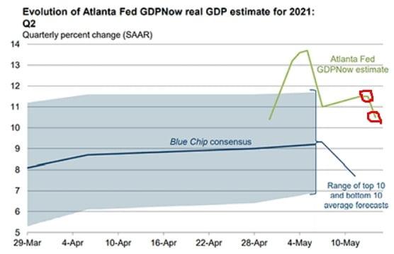 미국 애틀랜타 연방준비은행이 현재 분기 성장률을 추산하는 'GDP나우'는 현재 10.5%를 기록 중이다. 애틀랜타 Fed 제공