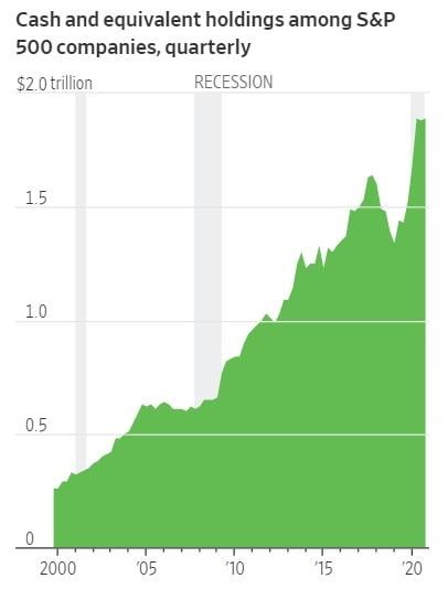 미국 뉴욕증시에 상장된 기업들의 현금 보유액이 역대 최고치를 기록하고 있다. S&P 다우존스 및 월스트리트저널 제공
