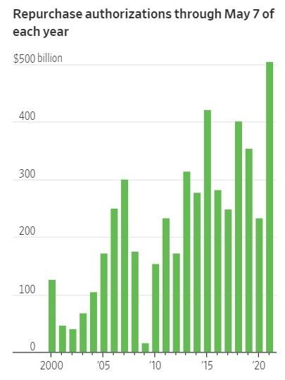 미국 뉴욕증시 상장기업들이 다시 적극적인 자사주 매입에 나서고 있다. 골드만삭스 및 월스트리트저널 제공