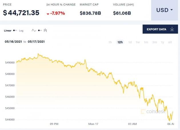 머스크, 테슬라 보유 비트코인 매각 시사…8% 폭락