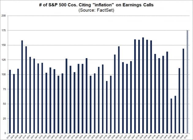 인플레 부담 커진 美기업…2분기 이익률, 1분기보다 떨어질 듯