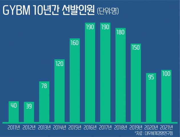 """1년 교육비 무료에 취업률 98%...""""학력,성별 안보고 뽑는다"""""""