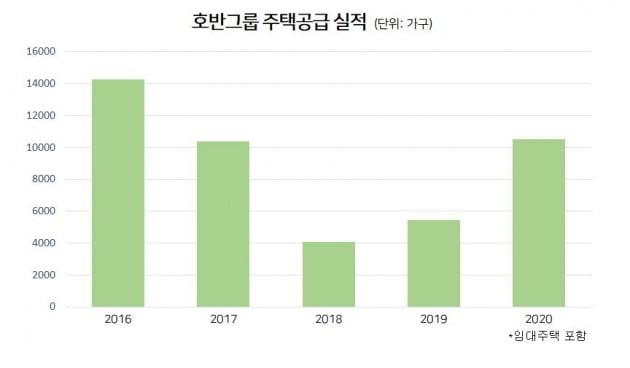 [비상장사 탐구생활]호반건설③,아파트 더 많이 지은 대우건설보다 급속 성장한 이유