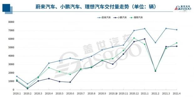 중국 전기차 신세력 판매 추이. GASGOO