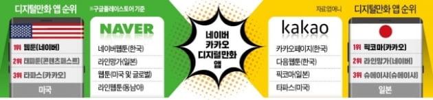 [한경 CFO Insight] 카카오·네이버의 웹툰 신경전 [차준호의 썬데이IB]