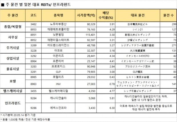 변동성 커진 증시…일본·한국 '리츠'로 대안 찾는다면[지민홍의 일본주식 가이드]