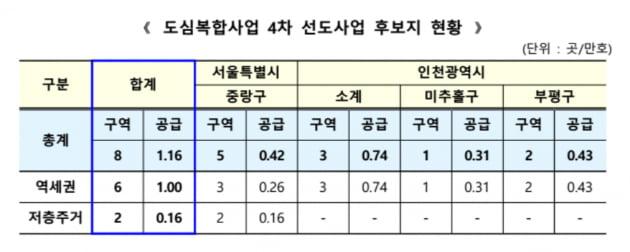 서울 중랑·인천 미추홀 등서 소규모정비사업…1만1600가구 공급