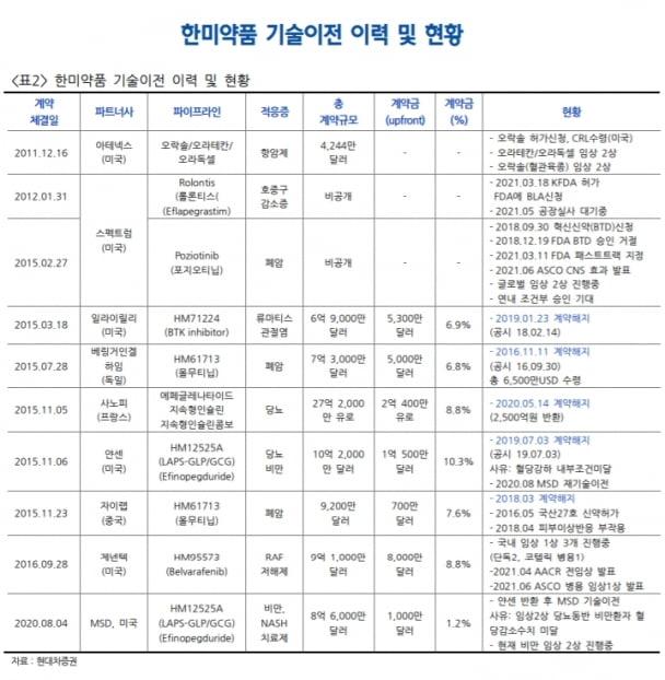 """""""한미약품, 내달 2일 롤론티스 실사 완료…우려 요인 해소"""""""