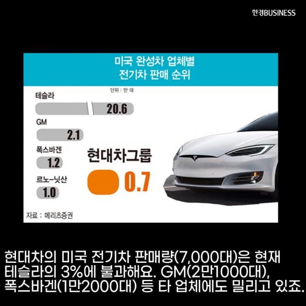 [영상 뉴스] 현대자동차, 2022 이후 미국 전기차 시장 2위 전망