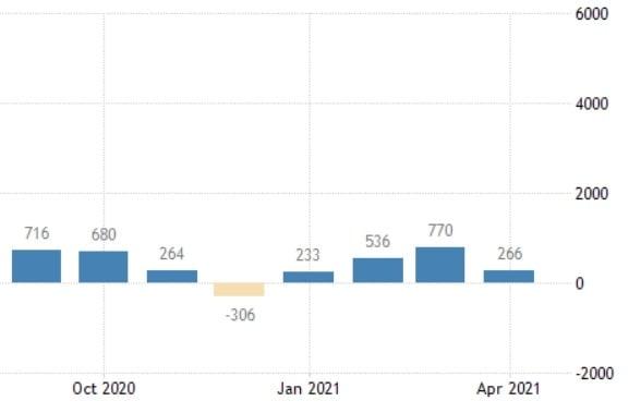 미국의 5월 고용 지표가 이번주 금요일 공개되는 가운데, 4월 지표는 시장 예측치를 밑돌았다. 4월 비농업 신규 채용 규모가 26만6000명에 그쳤다. 미 노동부 및 트레이딩이코노믹스 제공