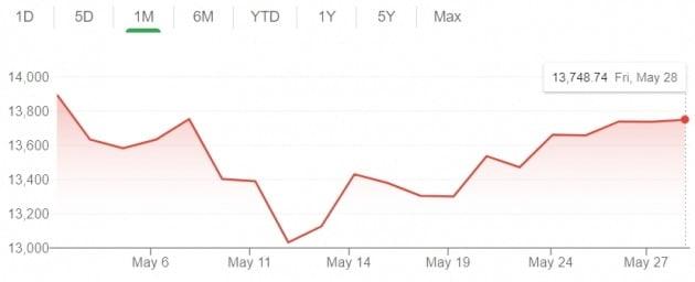 미국 뉴욕증시의 나스닥 지수는 5월 한 달간 비교적 약세를 보였다. 나스닥만 보면 '5월에 팔라'는 증시 격언이 맞았다.