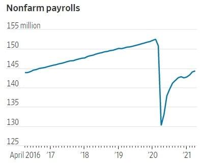 미국의 신규 채용 규모는 작년 팬데믹 때 바닥을 친 뒤 꾸준히 회복 중이다. 월스트리트저널 제공