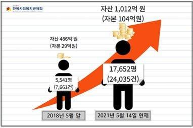 최근 3년 사이 한국사회복지공제회의 정회원 수와 자산·자본 변화. /자료=한국사회복지공제회