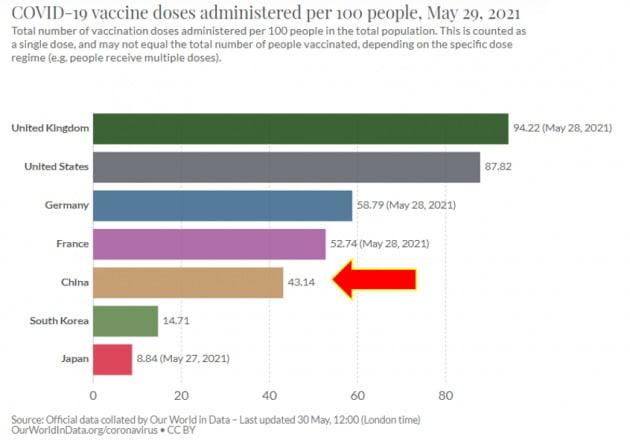 주요국 코로나 19 100명당 백신접종율