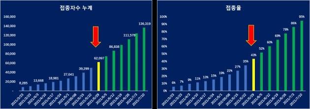 중국의 코로나19 백신접종자수 추정 / 자료= 중국위생부, 중국경제금융연구소