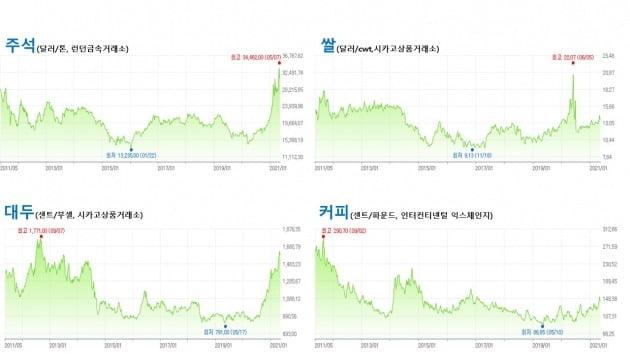 최근 주요 원자재들의 가격 추이.
