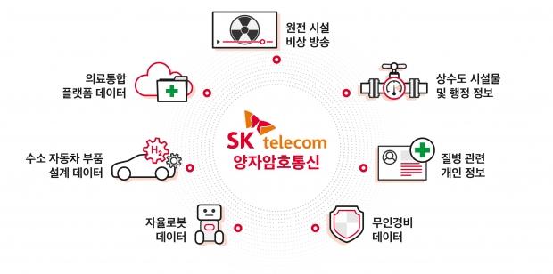 수소차 부품 설계자료, 원전, ADT캡스 경비영상 데이터까지… 대한민국 민관 핵심 데이터, SKT 양자암호가 지킨다
