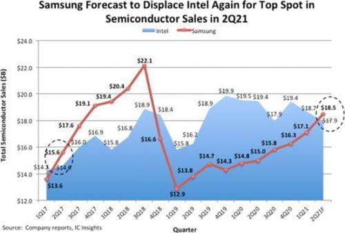 삼성, 인텔 넘어 11분기만에 세계 최대 반도체 기업