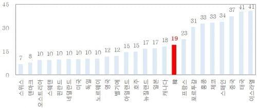 한국 부도위험 2008년 이후 최저…대외신인도 세계 17위