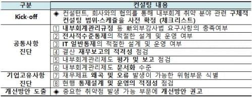 한국거래소, '내부회계관리제도' 컨설팅·교육 실시